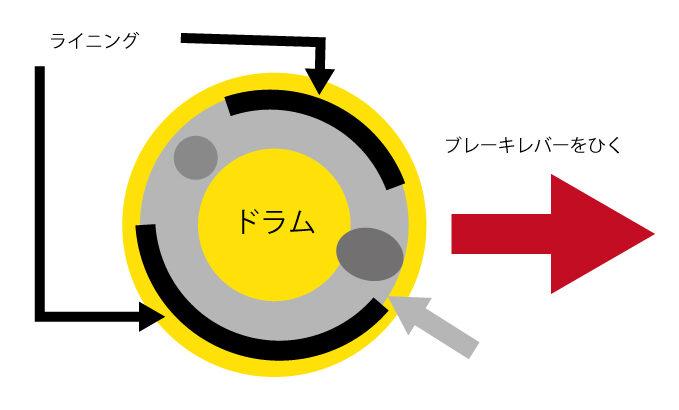 トルクを効果的に伝えるための技術について
